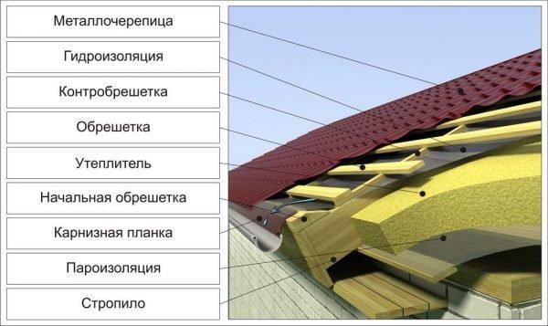 Структура тёплой крыши из металлочерепицы