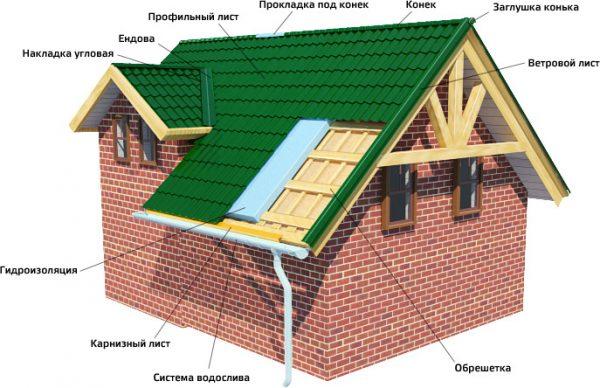 Схема расположения элементов крыши