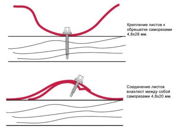 Схема крепления металлочерепицы саморезами