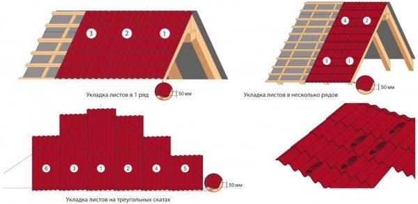 Схема укладки кровельных листов