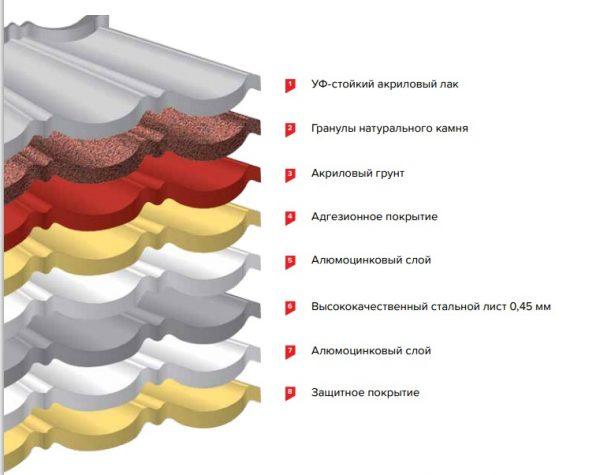 Структура листа черепицы от «Технониколь»