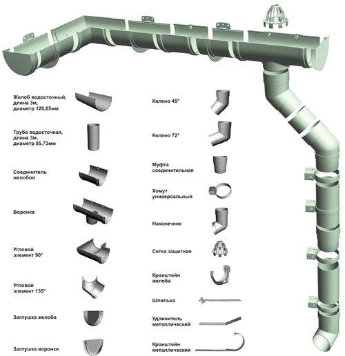Конструкция водосточных желобов