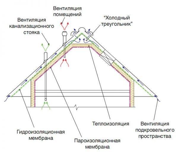 Схема теплой кровли