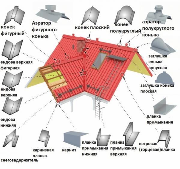 Доборные элементы крыши из профнастила