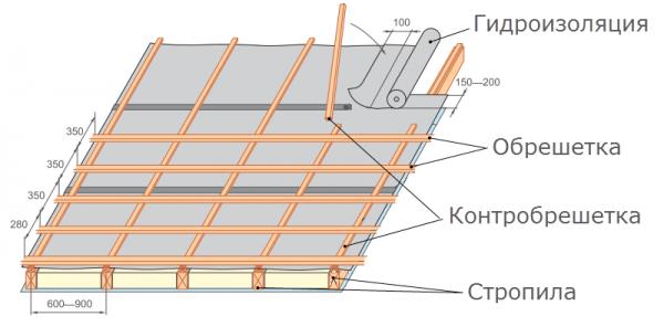 Устройство обрешётки и гидроизоляции