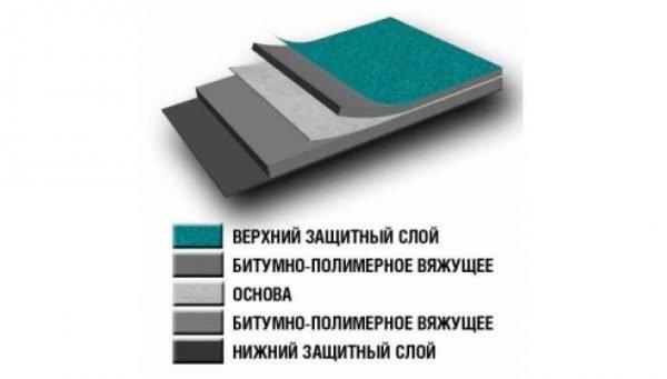Строение наплавляемого материала