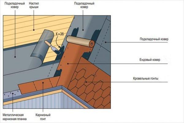 Усиление ендовы дополнительной гидроизоляцией