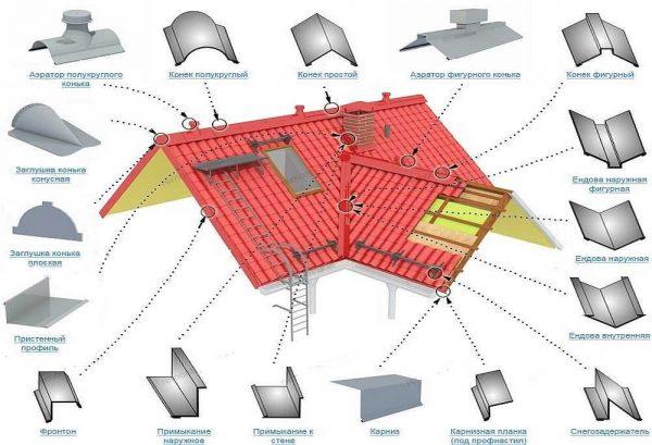 Схема расположения основных доборных элементов на крыше из металлочерепицы
