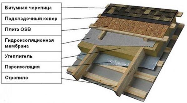 Схема кровельного пирога скатной крыши