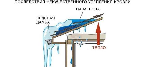 Последствия некачественного утепления кровли