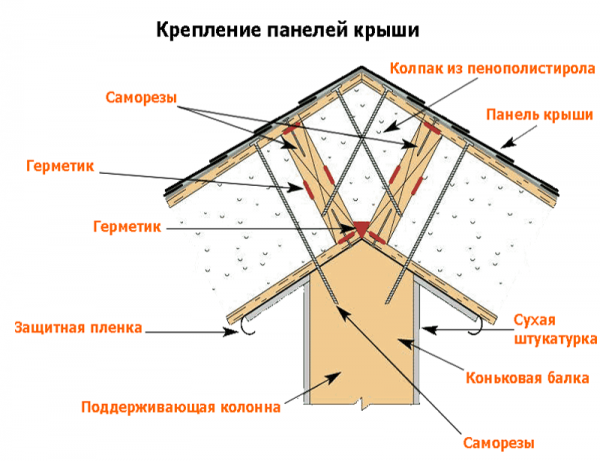 Схема устройства конька на кровле из СИП-панелей