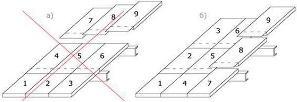 Схема укладки СИП-панелей