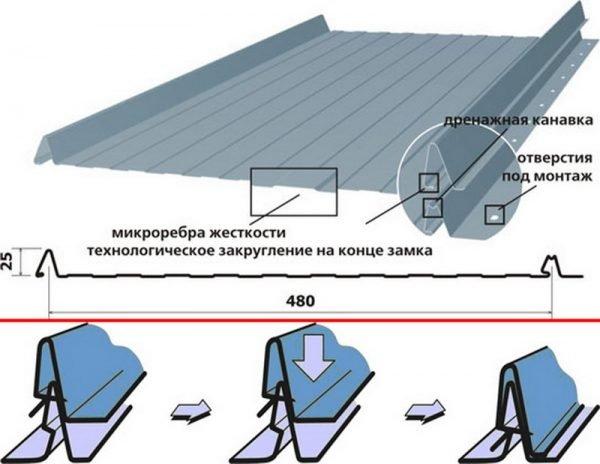 Схема устройства самозащёлкивающегося фальца