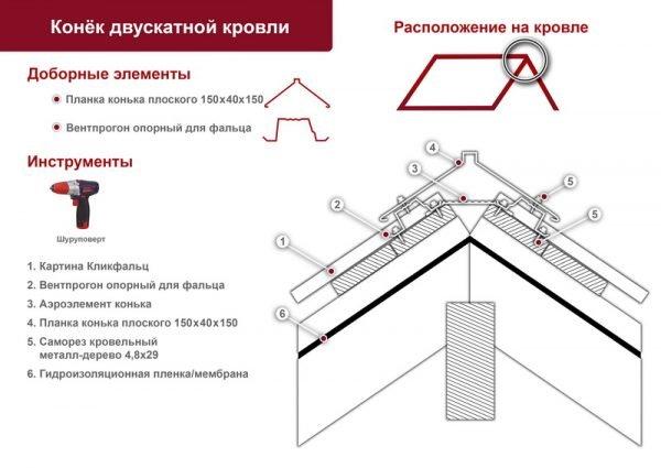 Оформление конькового узла