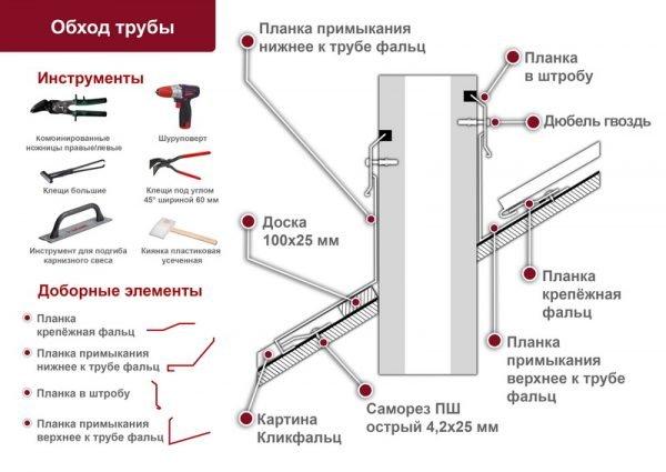 Оформление обхода трубы