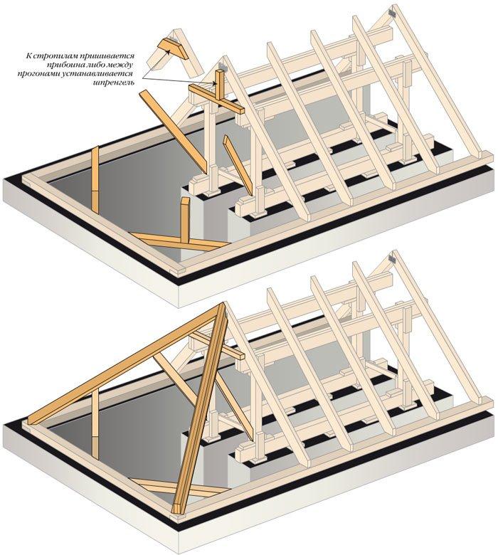 стропильная система четырехскатной крыши своими руками