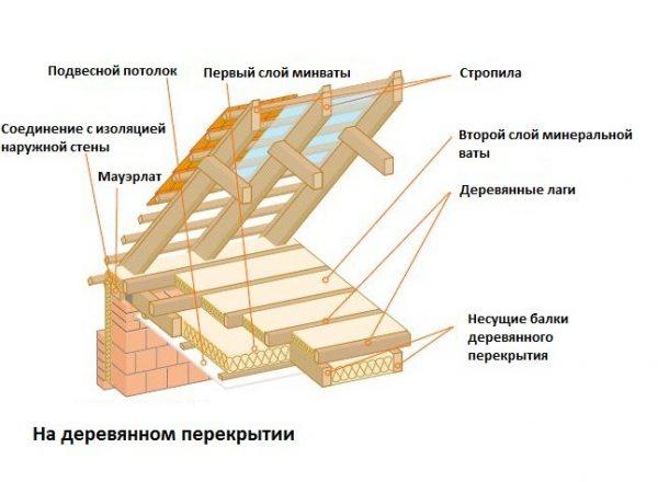 Утепление деревянных перекрытий минеральной ватой