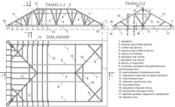 Схема несущих элементов крыши