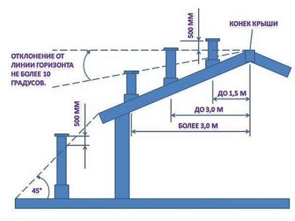 Схема расположения дымоходной трубы относительно конька крыши