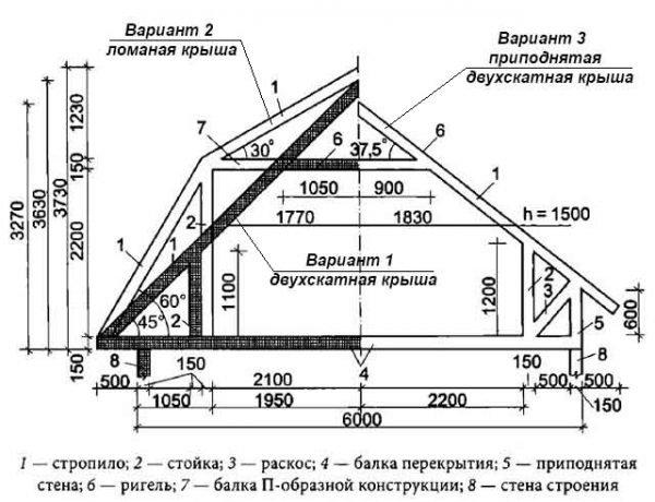 Длина стропил для разных вариантов устройства крыши