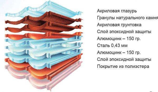 Состав черепицы Decra