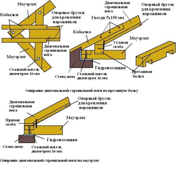 Узлы стропильной системы вальмовой крыши