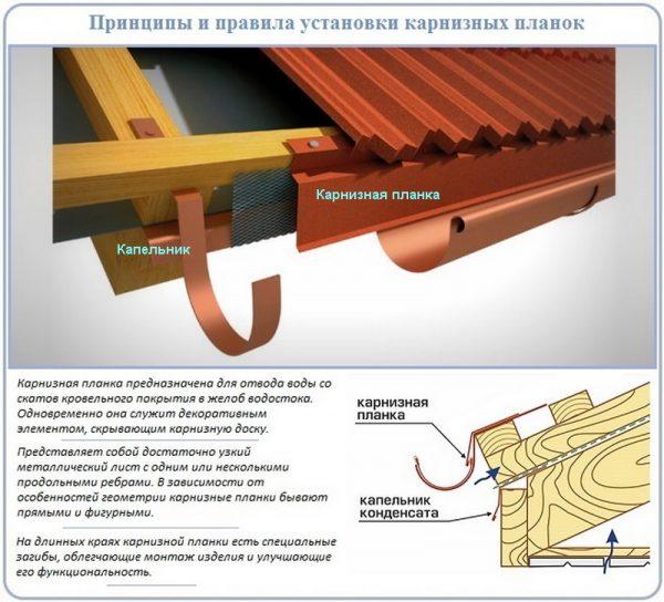 Конструкция карнизного узла