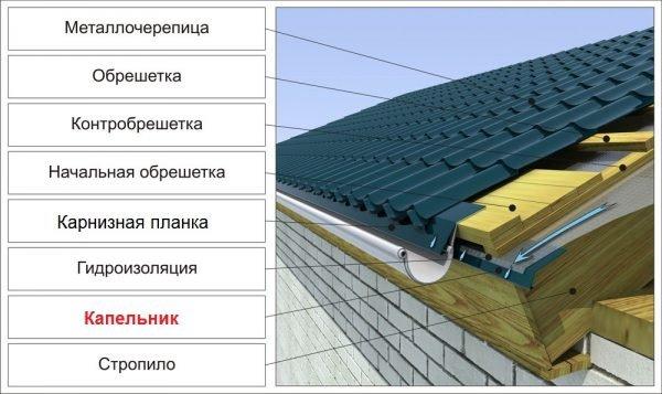 Устройство металлочерепичной крыши с отдельным капельником и карнизной планкой
