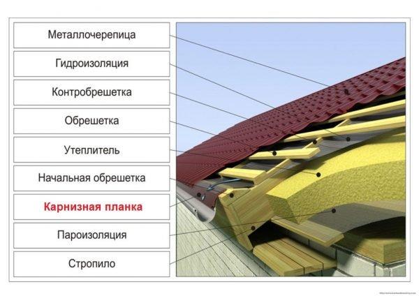 Устройство металлочерепичной крыши с карнизной планкой, выполняющей роль капельника