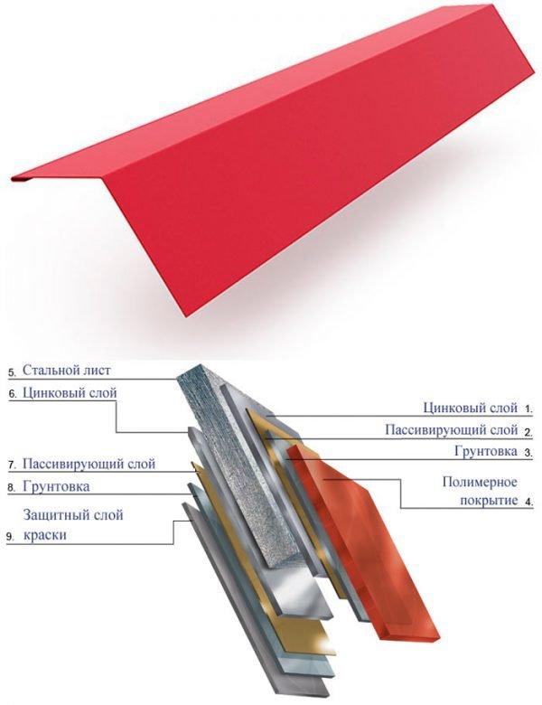 Структура доборных элементов для металлочерепицы