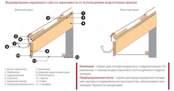 Схема устройства карнизного узла в зависимости от вида кронштейнов