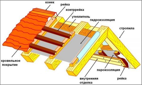 Схема кровельного пирога жилого дома