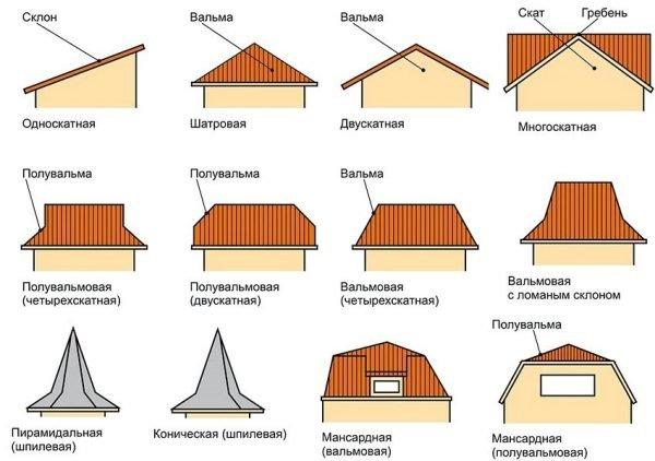 Варианты форм крыш