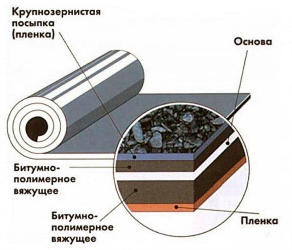 Структура наплавляемого кровельного материала