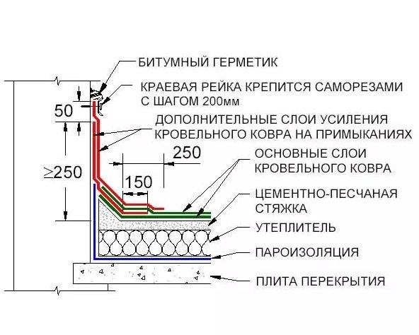 Устройство примыкания на двухслойной крыше