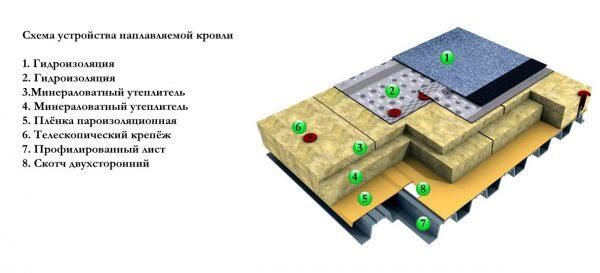 Схема устройства наплавляемой кровли