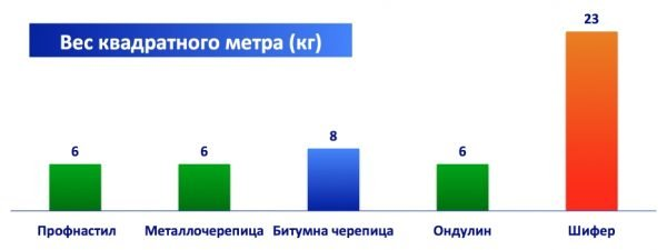 Удельный вес различных кровельных материалов