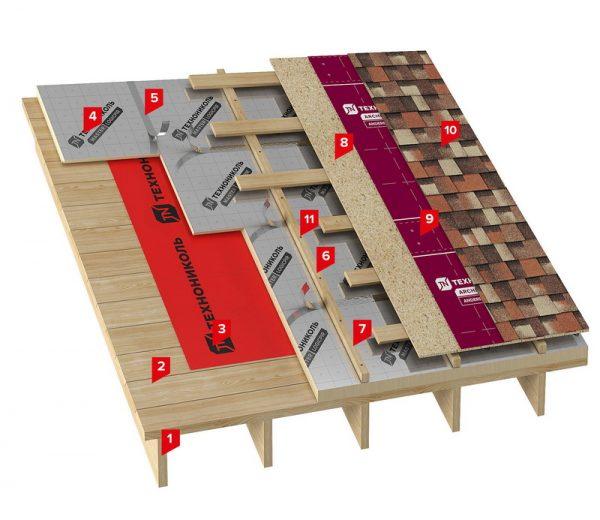 Структура кровельной системы «ТН-Шинглас Мансарда PIR»