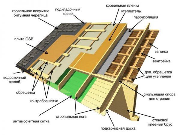Структура кровельного пирога под черепицу «Шинглас»