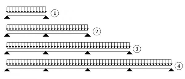 Схемы опирания профнастила