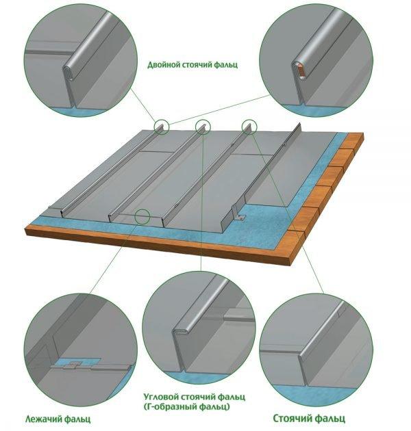 Типы соединений металлических листов