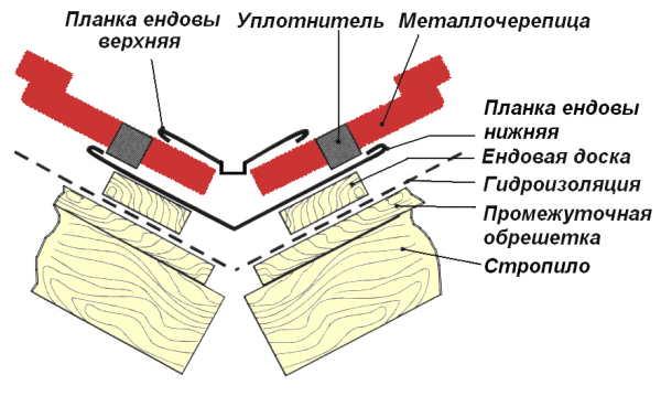 Вентиляционный зазор в ендове
