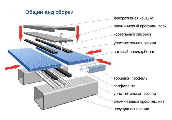 Схема сборки соединительного профиля поликарбоната
