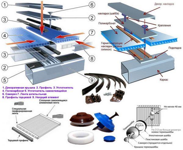 Устройство крыши из поликарбоната
