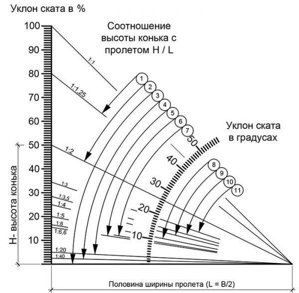 Уклон стропильной системы