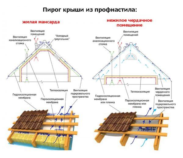 Пирог крыши из профлиста