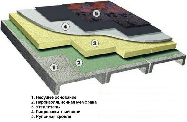 Правильный пирог рулонной кровли на бетонном основании