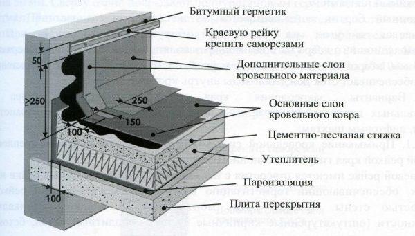 Примыкание рулонной кровли к вертикальным элементам