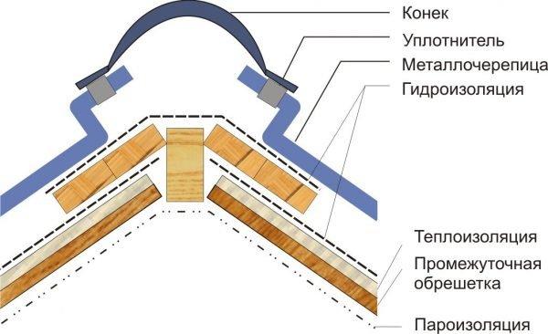Устройство конькового узла двускатной кровли