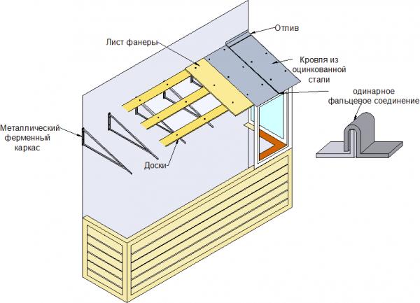 Схема крыши над балконом